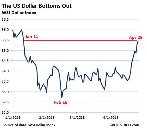 US-dollar-index-WSJ-2018-04-26-1.png